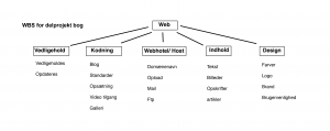 WBS-for-delprojekt-webpages